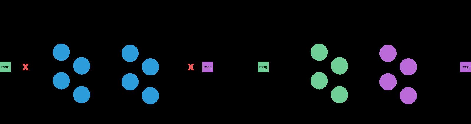区块链共识机制中的最终性(Finality)