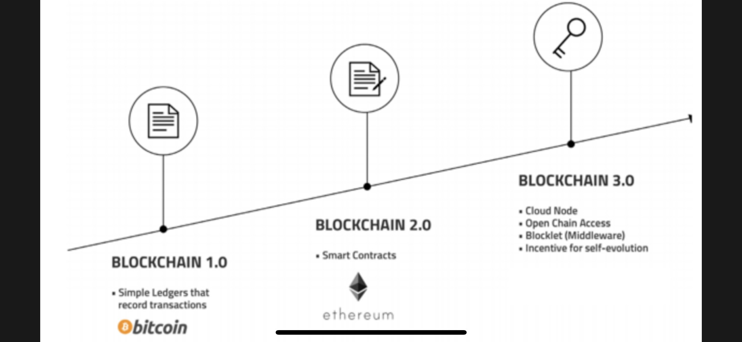 Ethereum 2.0 vs Symbol(第三部分)